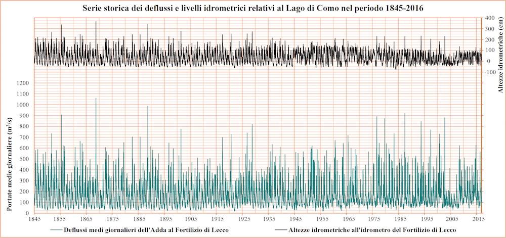 Studio degli afflussi e dei deflussi del lago di Como nel periodo 1845-2014