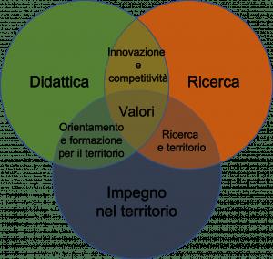 """Il nuovo """"trifoglio"""" dell'Università di Brescia"""